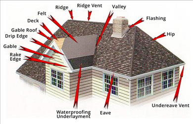 Mason Roofing Roof Anatomy Amp Roofing Jargon
